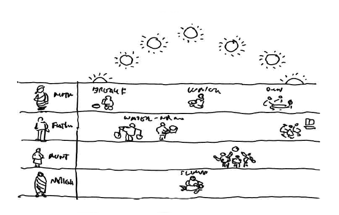 daily acitivity matrix