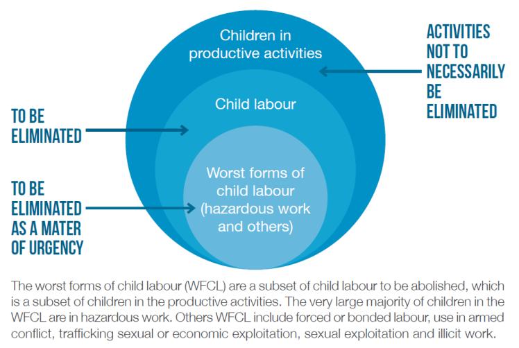 WFCL diagram
